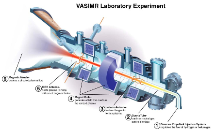 VASIMR Laboratory Experiment